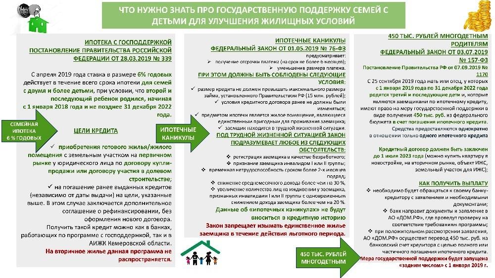 какие условия для улучшения жилищных условий
